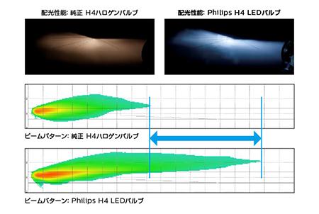 製品比較:カットラインと照射