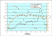 [SKY WAVE][燃費]2009年4月7日-5月25日 第42回給油