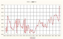 カプチーノ 燃費記録