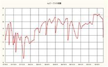 Keiワークスの燃費記録を更新しました!
