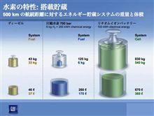 エネルギー密度の比較図