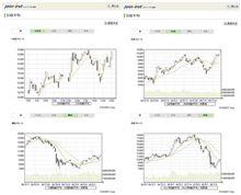 日経平均、3営業日続伸、年初来高値を更新
