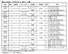 9/5(土)SUGO思いっきり走行会