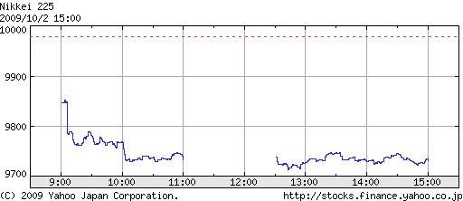 今日 の 日経 平均 株価 は