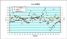 [Copen][燃費]2009年10月7日-10月14日 第99回給油