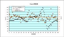 [Copen][燃費]2009年10月14日-10月20日 第100回給油