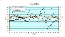 [Copen][燃費]2009年10月20日-10月26日 第101回給油