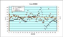 [Copen][燃費]2009年11月11日-11月21日 第104回給油