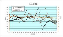 [Copen][燃費]2010年1月17日-1月22日 第113回給油
