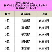 初デートの予算の多い都道府県ランキング・・・
