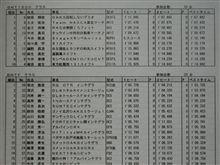 2010JMRC千葉ジムカーナシリーズ第1戦