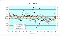 [Copen][燃費]2010年5月19日-5月24日 第132回給油