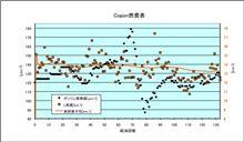 [Copen][燃費]2010年5月24日-5月28日 第133回給油 そして発見(>_<)