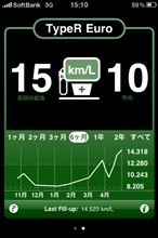FN2 燃費記録 12回目 & 6ヶ月点検+α