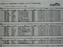 2010JAF関東ジムカーナ第6戦