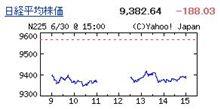 為替も株価もぼろぼろですね