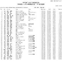 7/18 Hi-Land &7/29 FSW2時間走行会