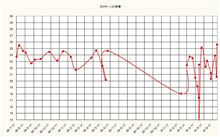 カプチーノの燃費記録を更新しました!