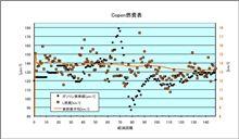 [Copen][燃費]2010年8月24日-8月29日 第148回給油