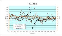 [Copen][燃費]2010年10月6日-10月13日 第156回給油