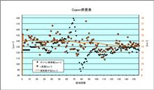 [Copen][燃費]2010年10月13日-10月17日 第157回給油