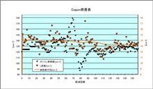 [Copen][燃費]2010年10月17日-10月21日 第158回給油