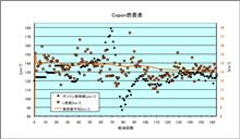 [Copen][燃費]2010年11月20日-11月25日 第164回給油