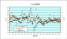 [Copen][燃費]2010年11月25日-11月30日 第165回給油