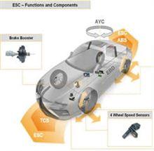ESC(ESP)横滑り防止装置の義務化