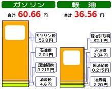 【時事放談】 ガソリン価格の半分は 「税金」 の巻