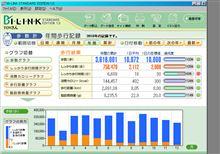 2010年歩行距離2,891.08km