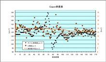 [Copen][燃費]2011年1月7日-1月12日 第170回給油