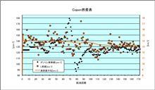 [Copen][燃費]2011年1月18日-1月22日 第172回給油