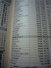 2010年レジェンド年間販売台数
