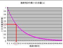 放射性物質の崩壊と半減期のお勉強