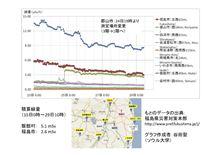 原発周辺地域の放射線量推移と積分値