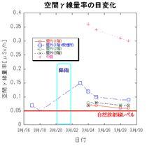空間γ線量率の報告