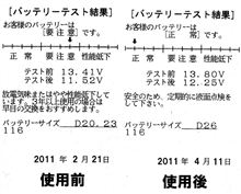 オプティマバッテリー復活 by ACDelco AD-0002