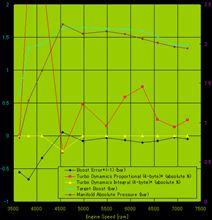 【ECU】現状のTurbo Dynamics設定によるログと問題点