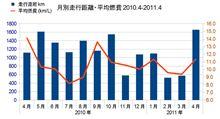 エクシーガの記録 納車から1年間の月別走行距離と平均燃費