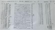 全日本ジムカーナ開幕1本目