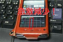 REGZA Phone IS04 『バッテリー残量急減』 不具合発生