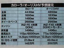次期カ口ーラ/オ~リスHV予想主要諸元
