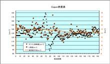 [Copen][燃費]2011年6月30日-7月14日 第194回給油