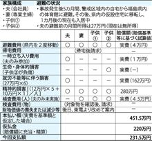 東日本大震災:福島第1原発事故 東電が賠償基準 「4人家族450万円」例示