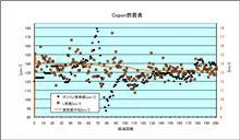 [Copen][燃費]2011年8月28日-9月5日 第201回給油