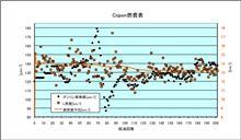 [Copen][燃費]2011年9月5日-9月9日 第202回給油