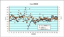 [Copen][燃費]2011年9月14日-9月27日 第204回給油