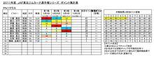 東北選手権PN1シリーズ ポイントバトル!