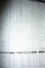 2011年8月のレジェンド販売台数